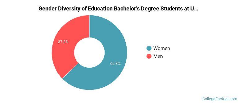 The Education Major At University Of Minnesota – Twin Throughout U Of Mn Twin Citiesacademic Calendar