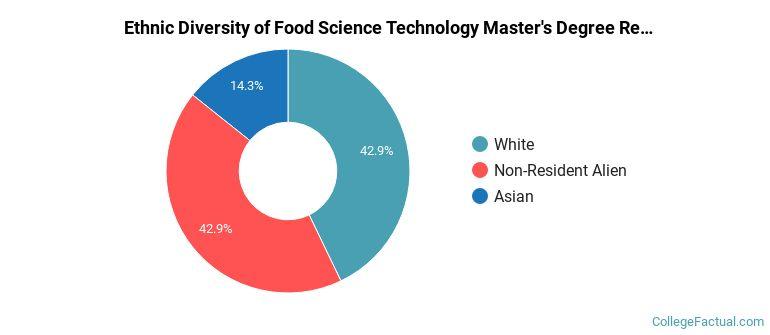 The Food Science Tech Major At University Of Minnesota Within U Of Mn Twin Citiesacademic Calendar
