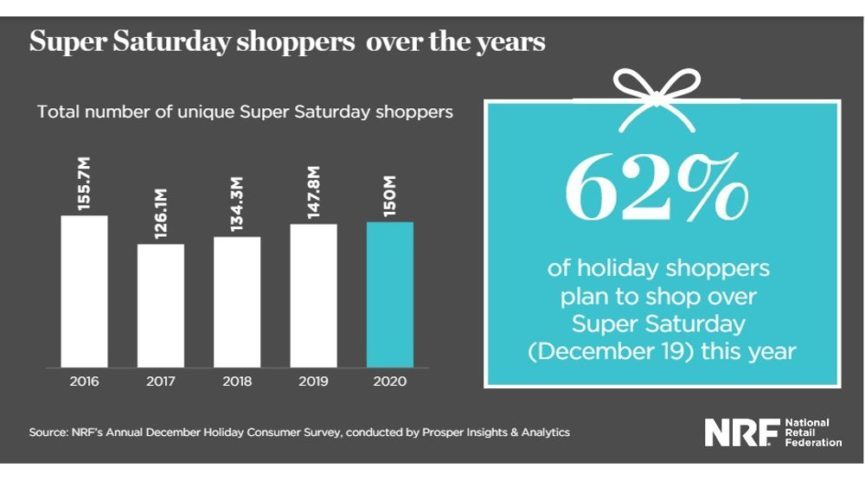 150 Million Americans Plan To Shop This Saturday | Home Throughout National Retail Federation 2021 Calendar