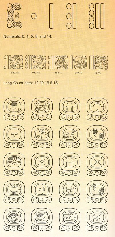 Expedition Magazine   Maya Calendars   Maya Calendar Pertaining To How To Read A Mayan Calendar Round