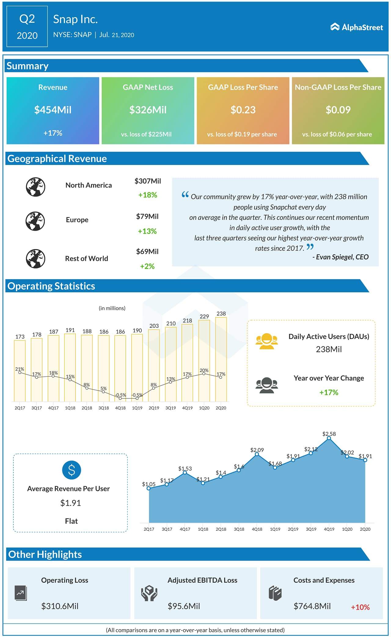 Infographic: Snap Inc (Snap) Q2 2020 Earnings Results Within 454 Retail Calendar