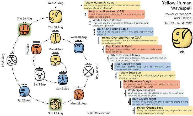 Mayankin Tzolkin Eb Yellow Human Wavespell   Mayan Regarding How To Read A Mayan Calendar Round