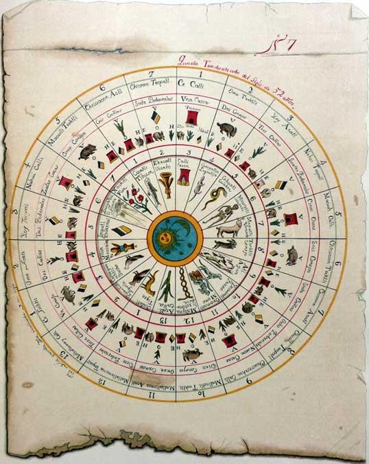 The Aztec (Central Mexican) Calendar For Mexican Calendar Names