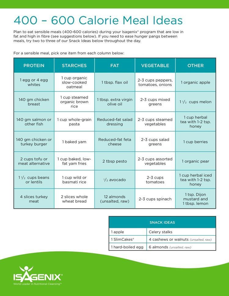 Pin On Clean Eats! With Regard To Isagenix Schedule For 30 Days